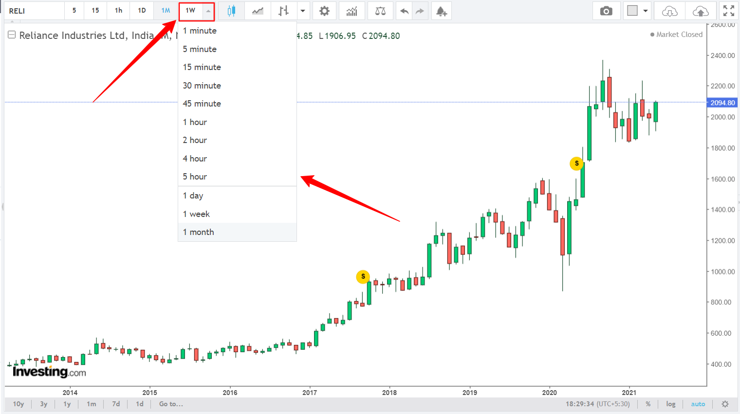 Time Frame In Candlestick Chart